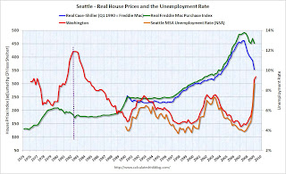House Prices and Unemployment Rate Seattle