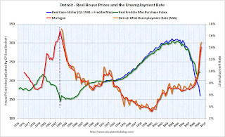 House Prices and Unemployment Rate Detroit