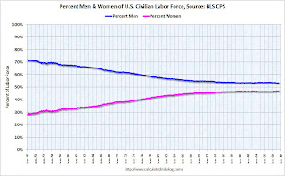 Percent Men Women in Labor Force