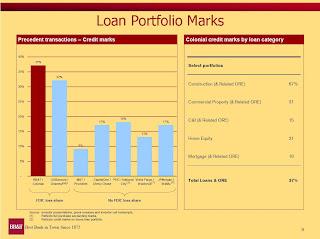 BB&T Loan Marks