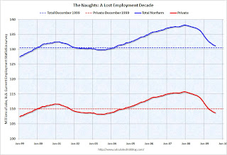 Employment Naught for Naughts