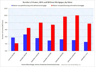 Homes with and without Mortgages by Value