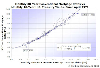 Mortgage Rates and Ten Year Treasury Yield