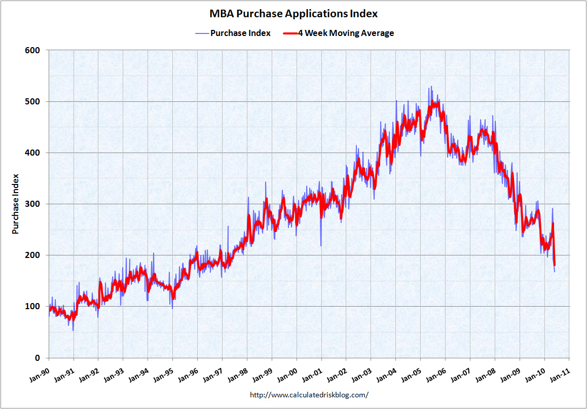 MBA Purchase Index June 9, 2010