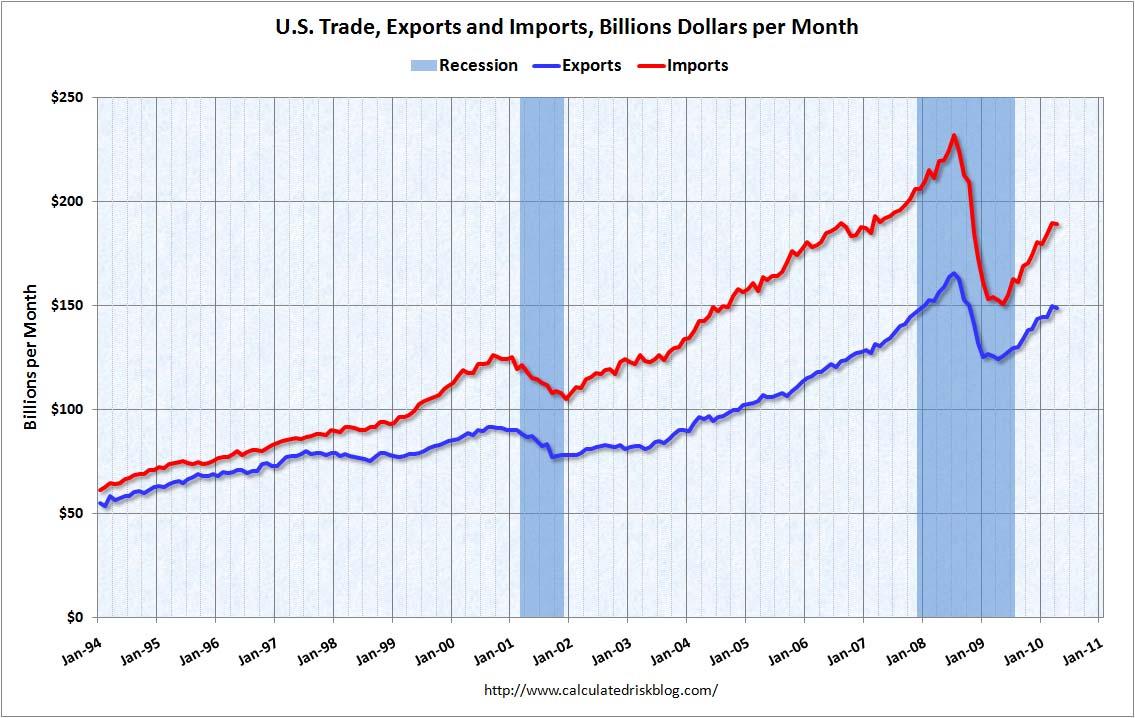 Trade Balance April 2010