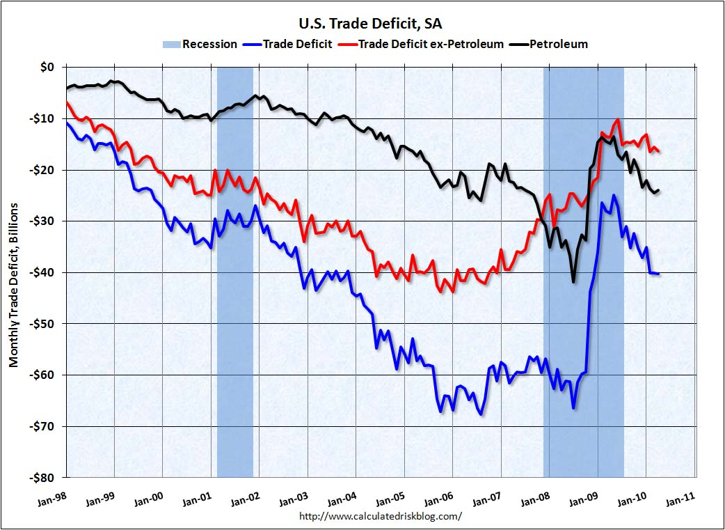 Trade Deficit April 2010