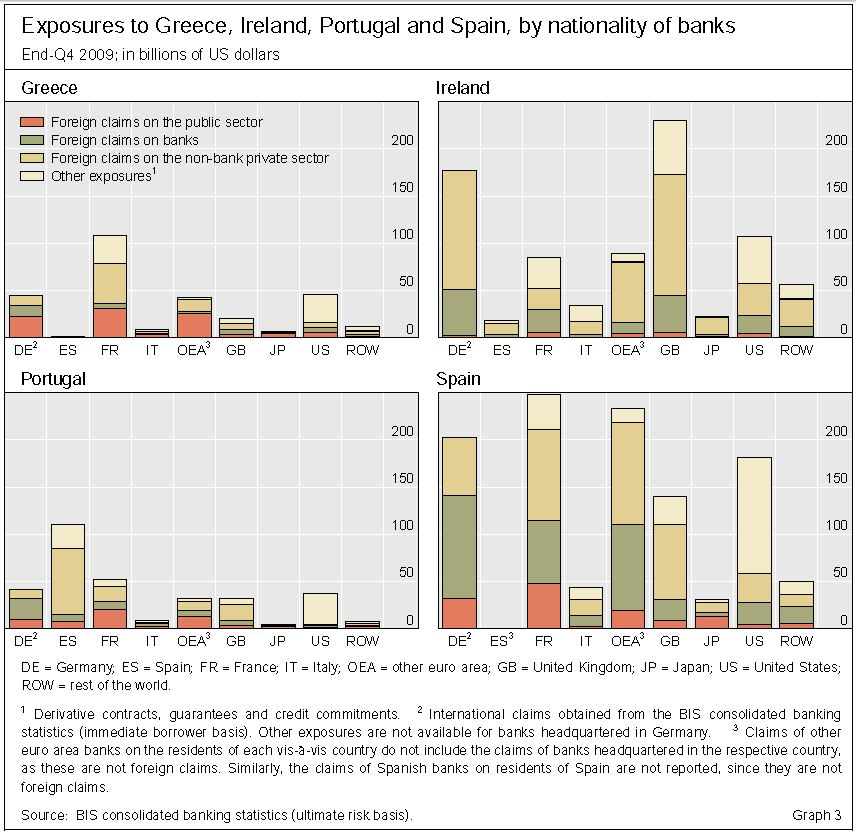 BIS: Exposures to PIGS by Nationality of Banks