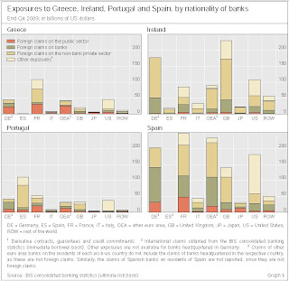 Exposure to Greece, Portugal, Spain