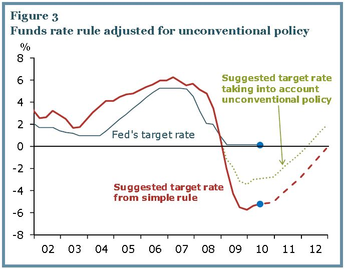 Fed Funds Rate and Unconventional Policy June 2010