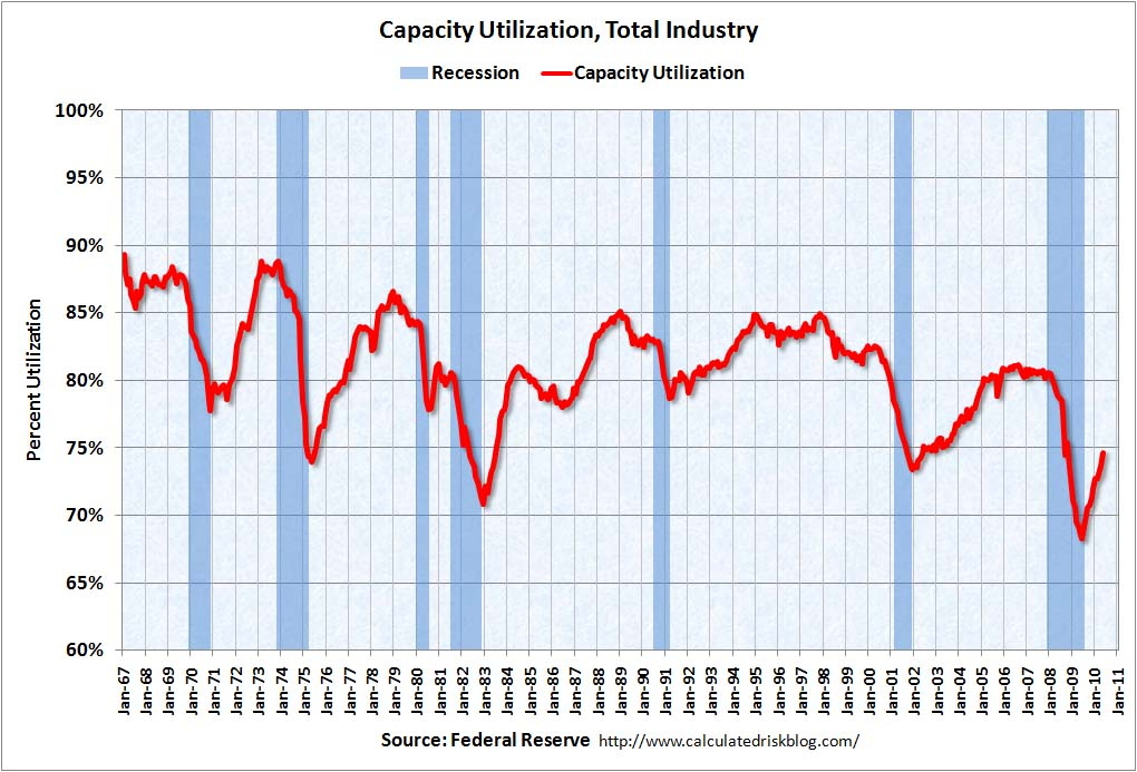 Capacity Utilization May 2010