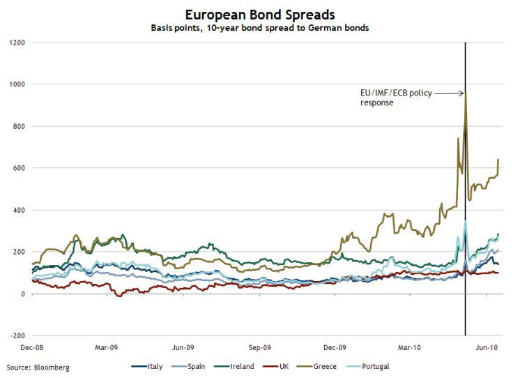 European Bond Spreads June 16, 2010