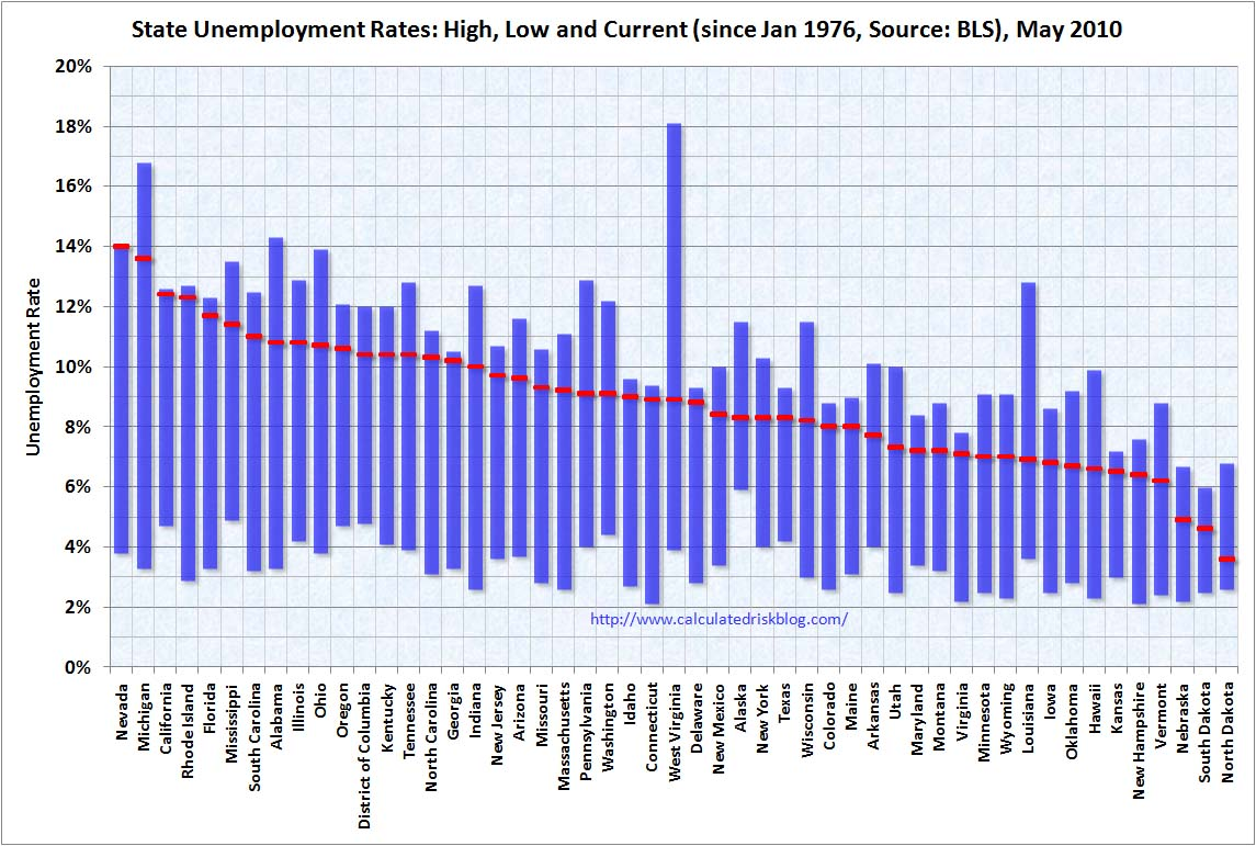 State Unemployment Rates May 2010