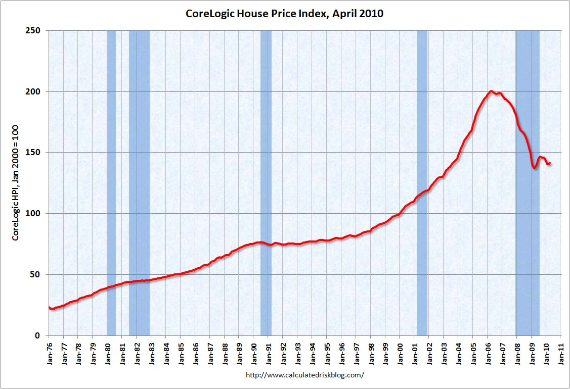CoreLogic House Price Index April 2010