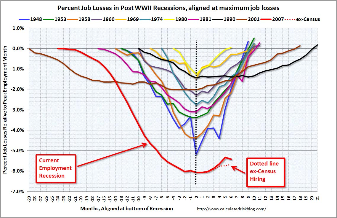 Employment Recessions (aligned bottom) June 2010