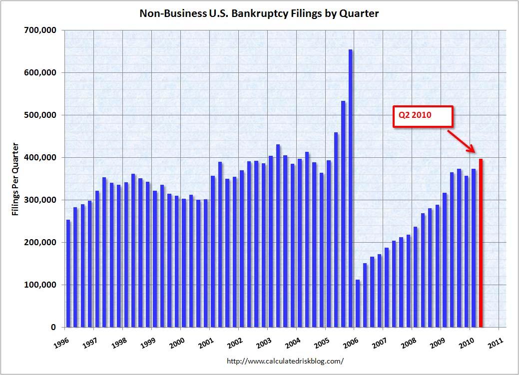 Bankruptcy Filings June 2010