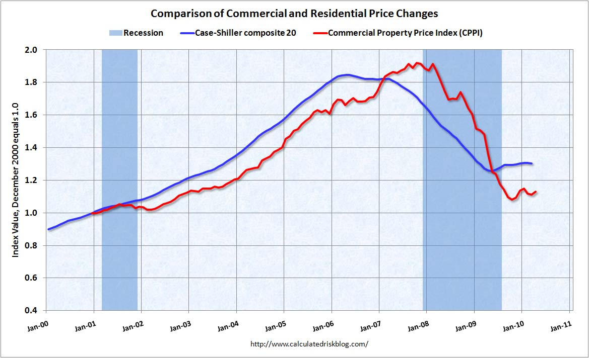 Commercial Real Estate Prices April 2010