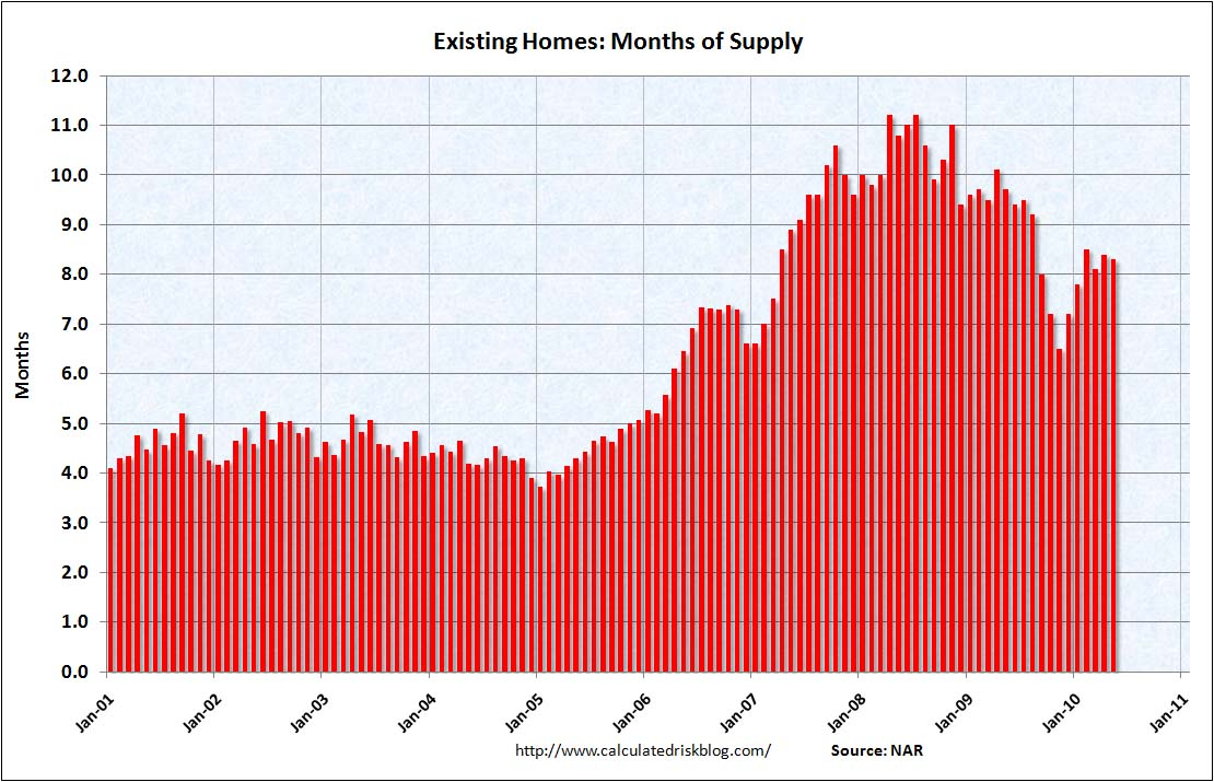 Existing Home Months of Supply May 2010