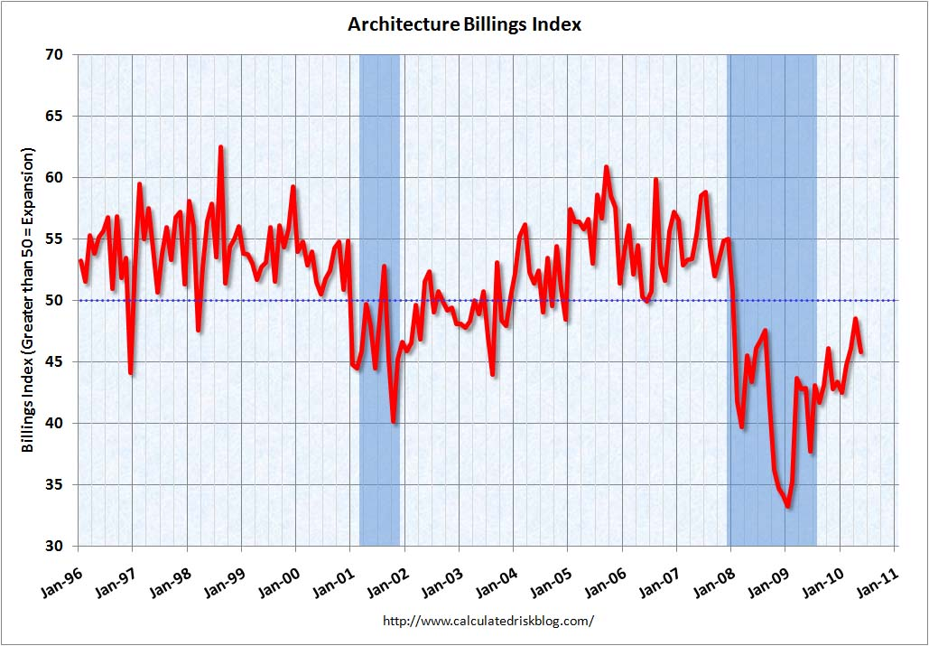 Architecture Billings Index May 2010