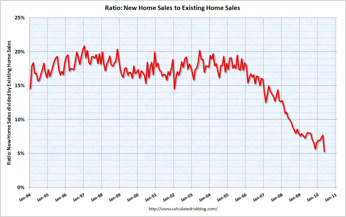 Home Sales Distressing Gap May 2010