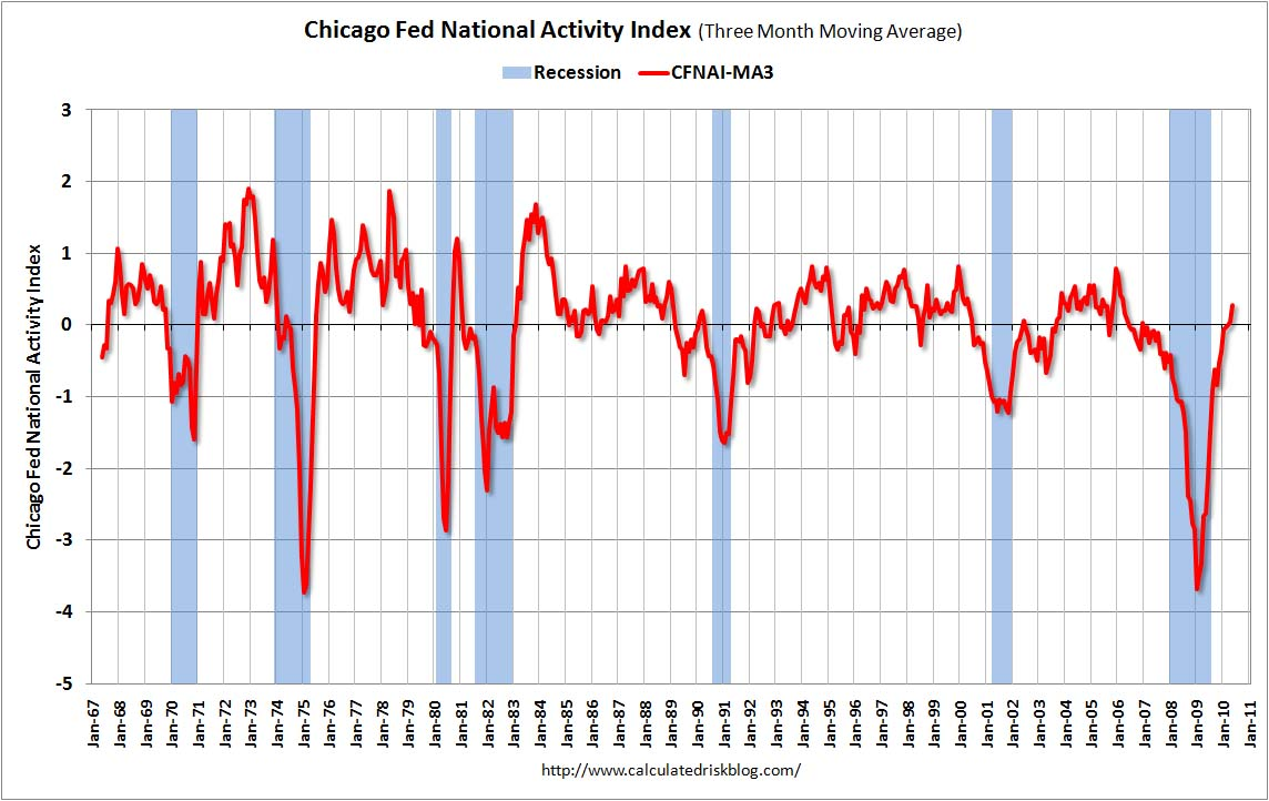 Chicago Fed National Activity Index May 2010