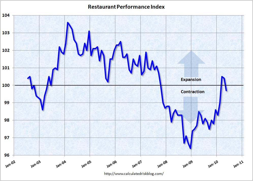 Restaurant Peformance Index May 2010