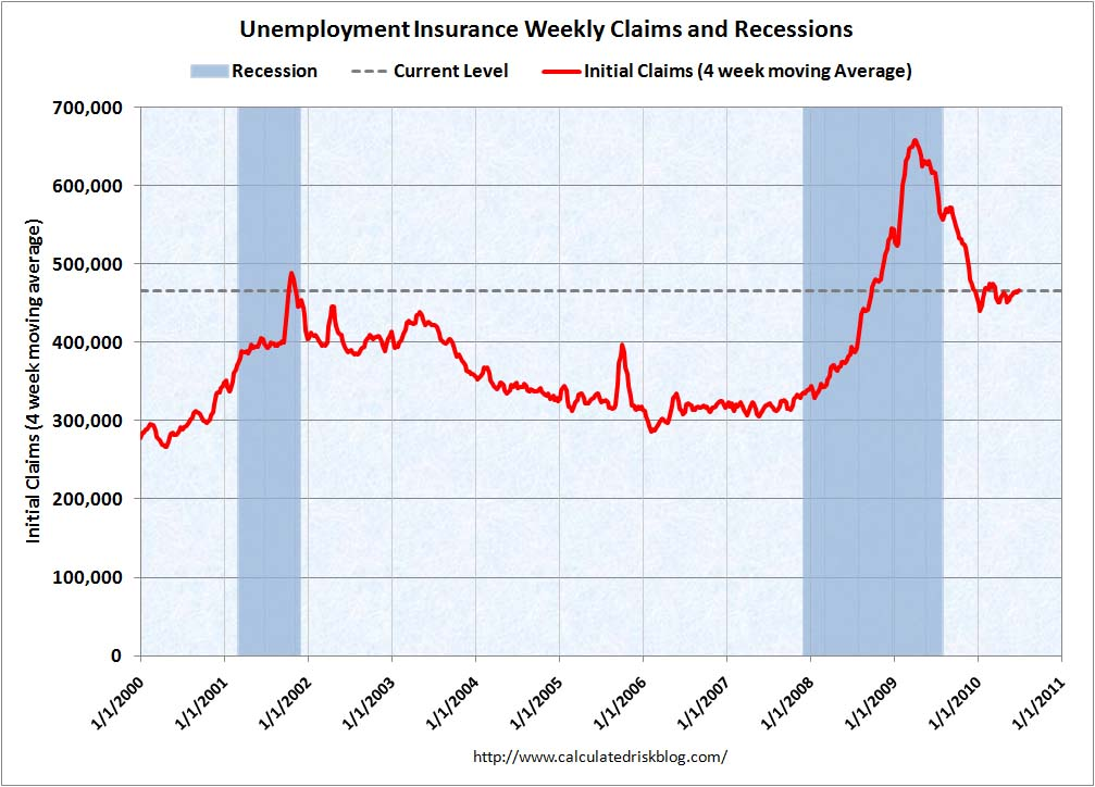 Weekly Initial Unemployment Claims July 1, 2010