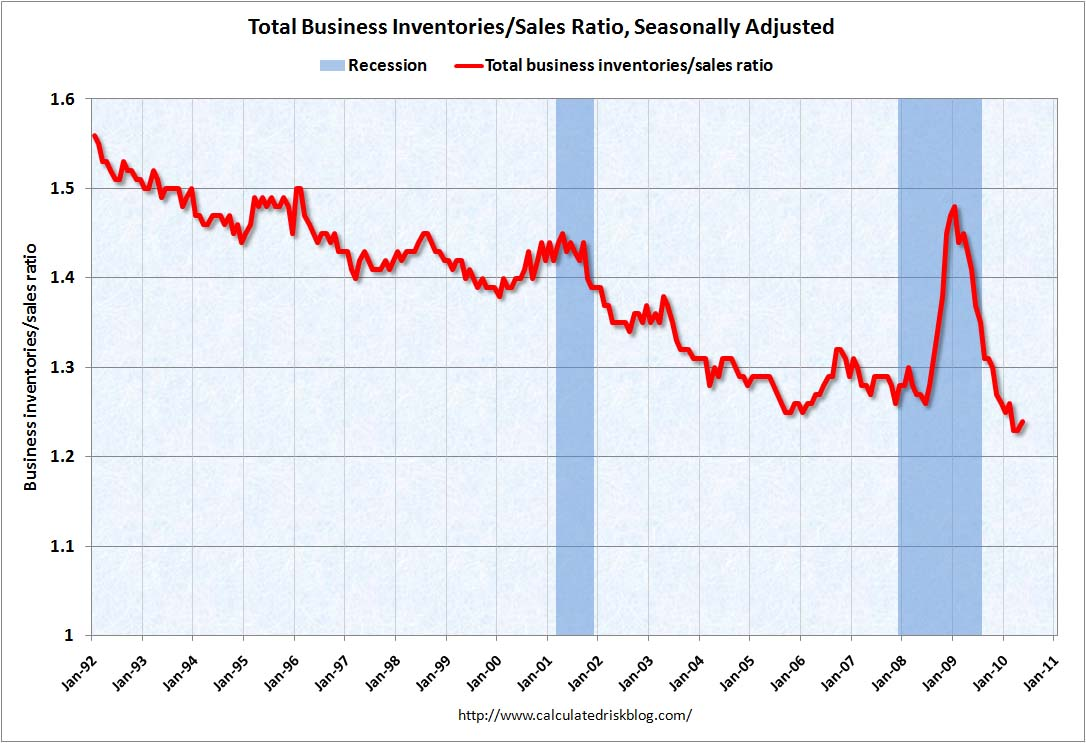 Manufacturing and Trade Inventory-to-Sales Ratio May 2010