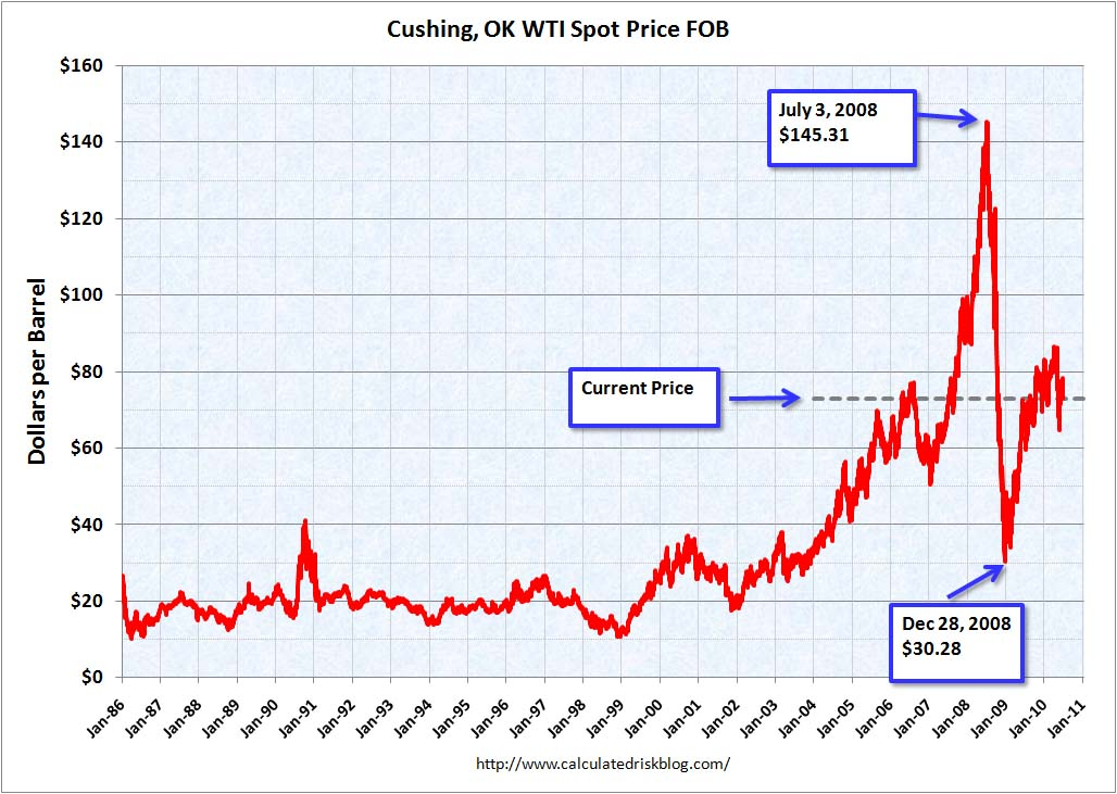 Oil Prices July 2010