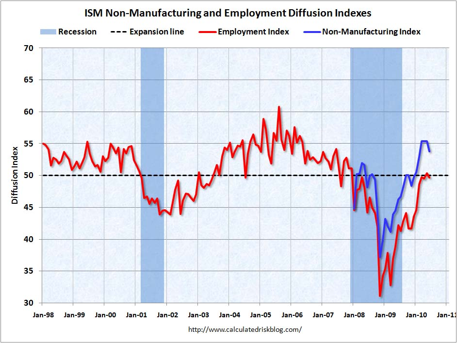 ISM Non-Manufacturing Index June 2010
