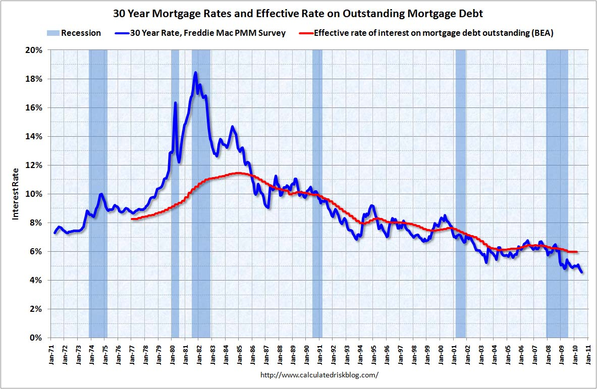 Mortgage Rates and Effective Rate on Outstanding Mortgages July 2010
