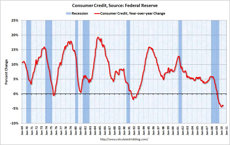 Consumer Credit May 2010