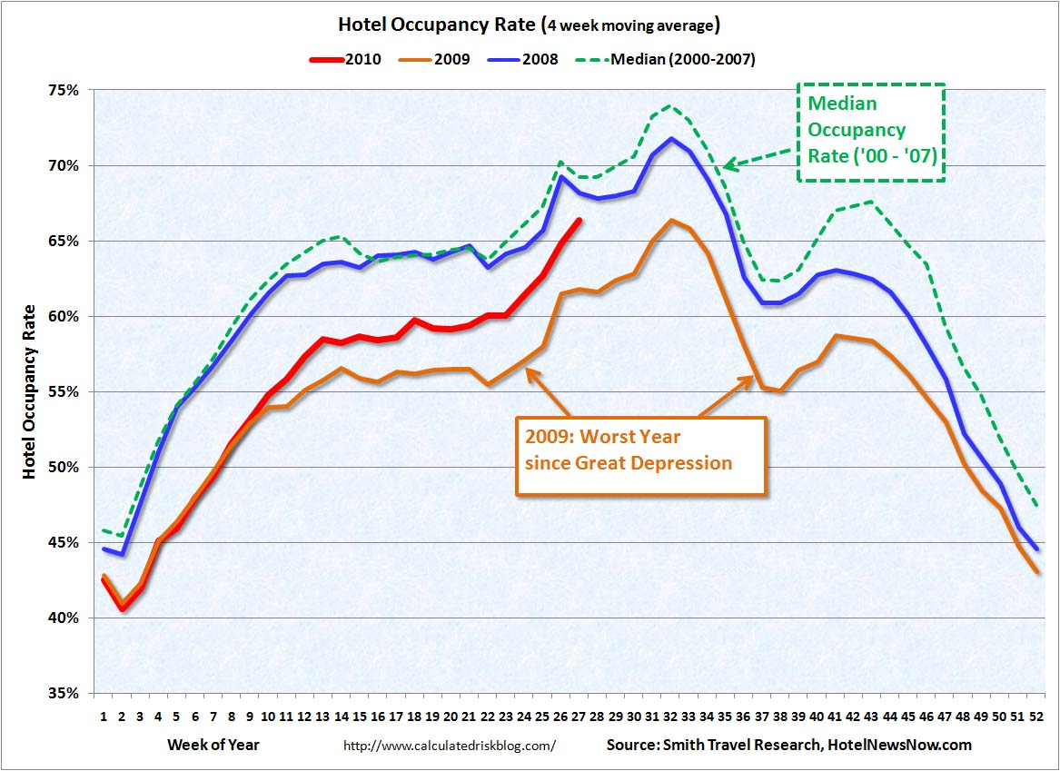 Hotel Occupancy July 9, 2010