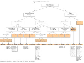 Sovereign Defaults: The Empirical Tree