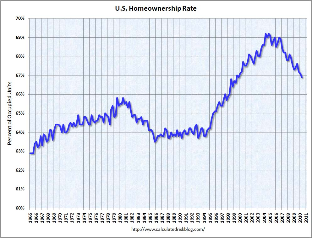 Homeownership Rate Q2 2010