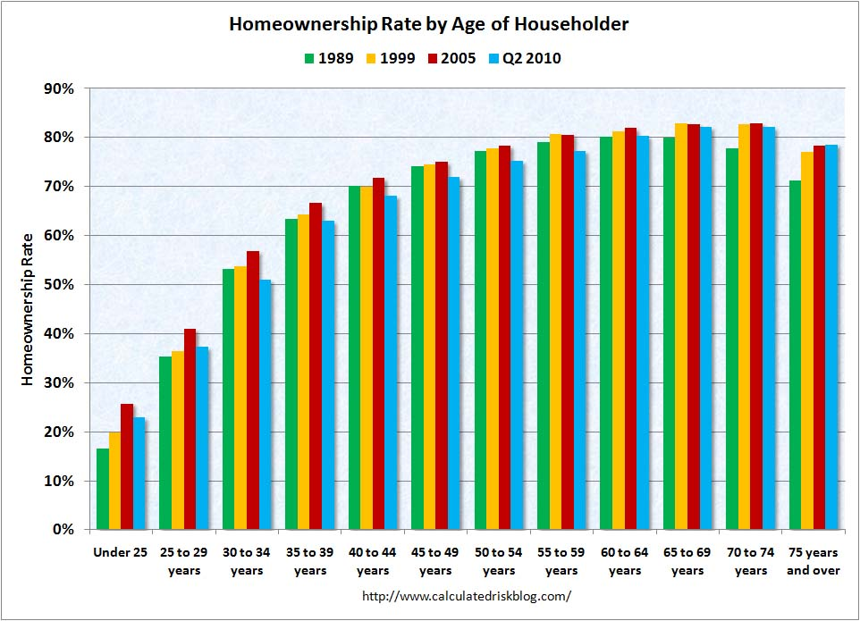 Homeownership Rate by Age of Householder Q2 2010