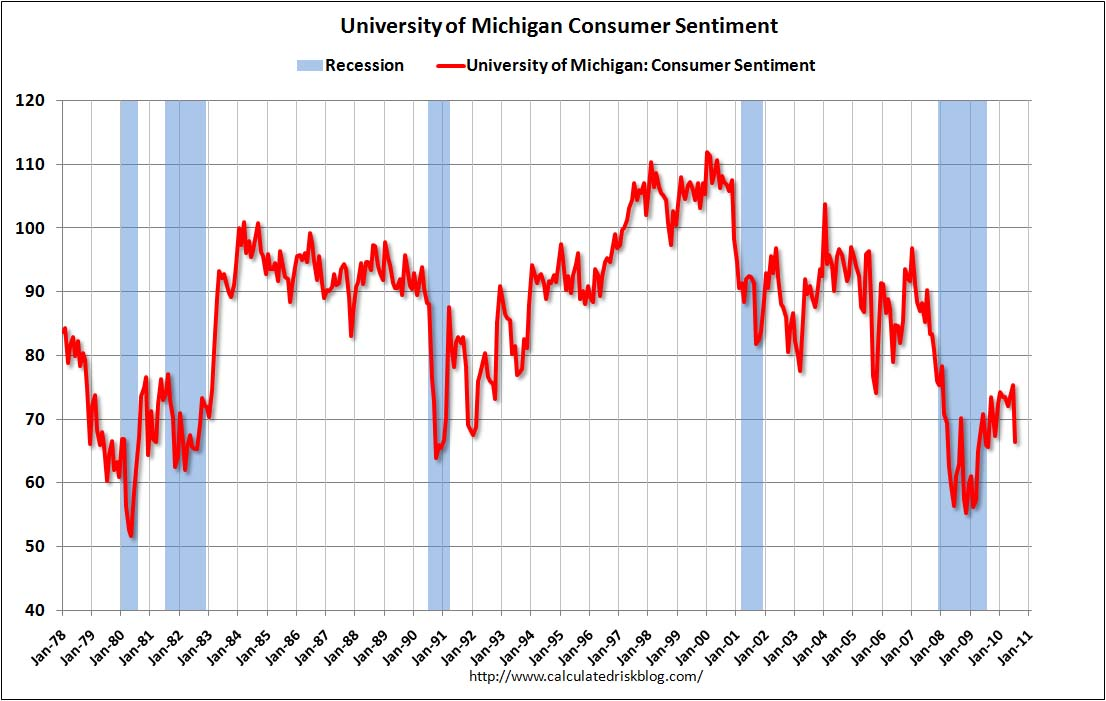 Consumer Sentiment July 2010