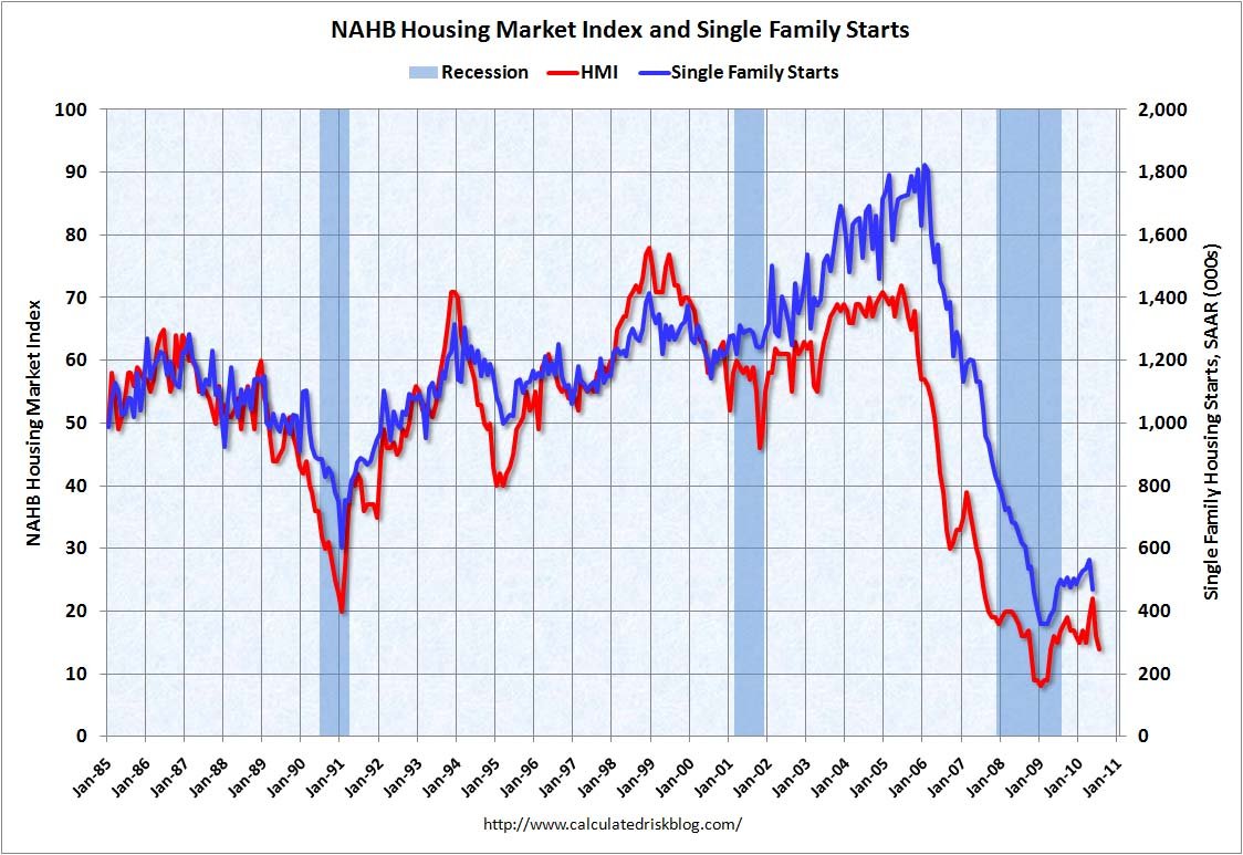 Housing Market Index and Starts July 2010