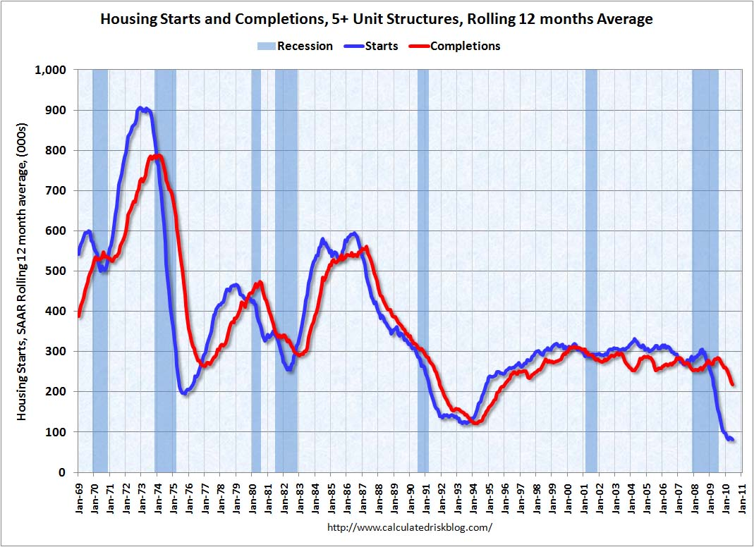 Multifamily Housing Starts and Completions June 2010