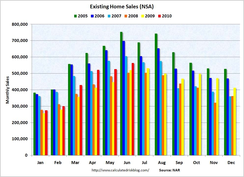 Existing Home Sales NSA June 2010
