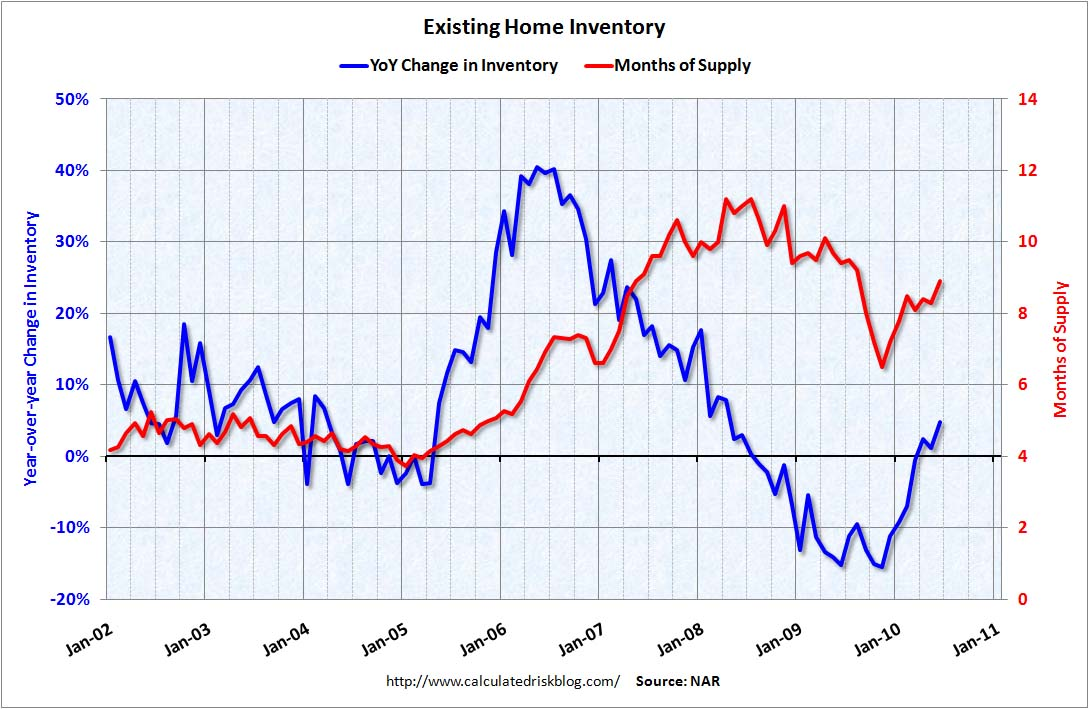 Existing Home Inventory YoY June 2010