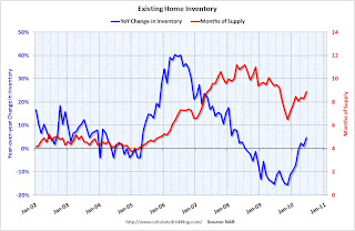Existing Home Inventory increases 4.7% Year-over-Year