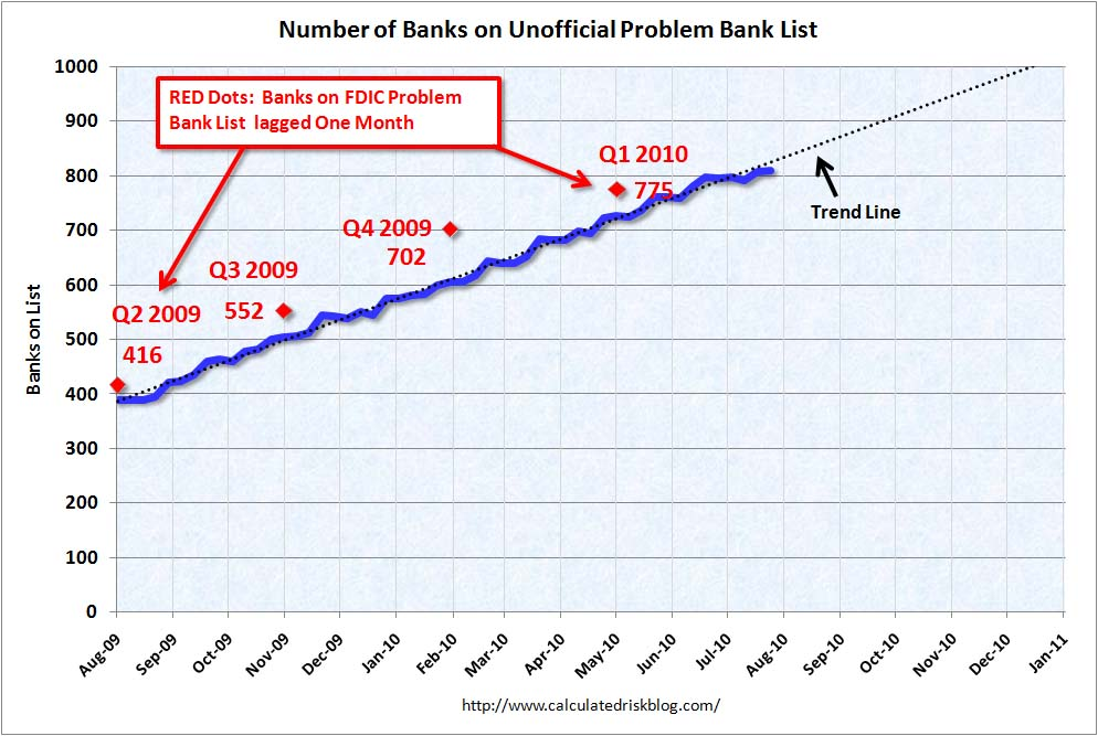 Growth Unofficial Problem Bank List Aug 7, 2010