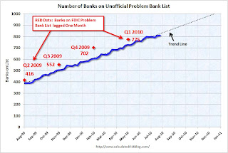 Problem Banks