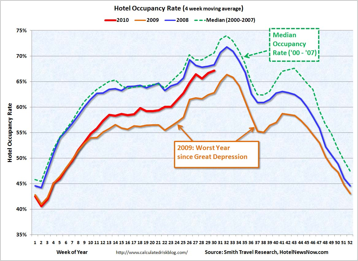 Hotel Occupancy Rate July 29, 2010