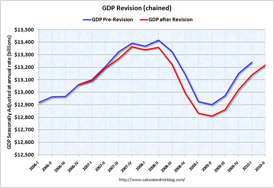 GDP Revisions Q2 2010