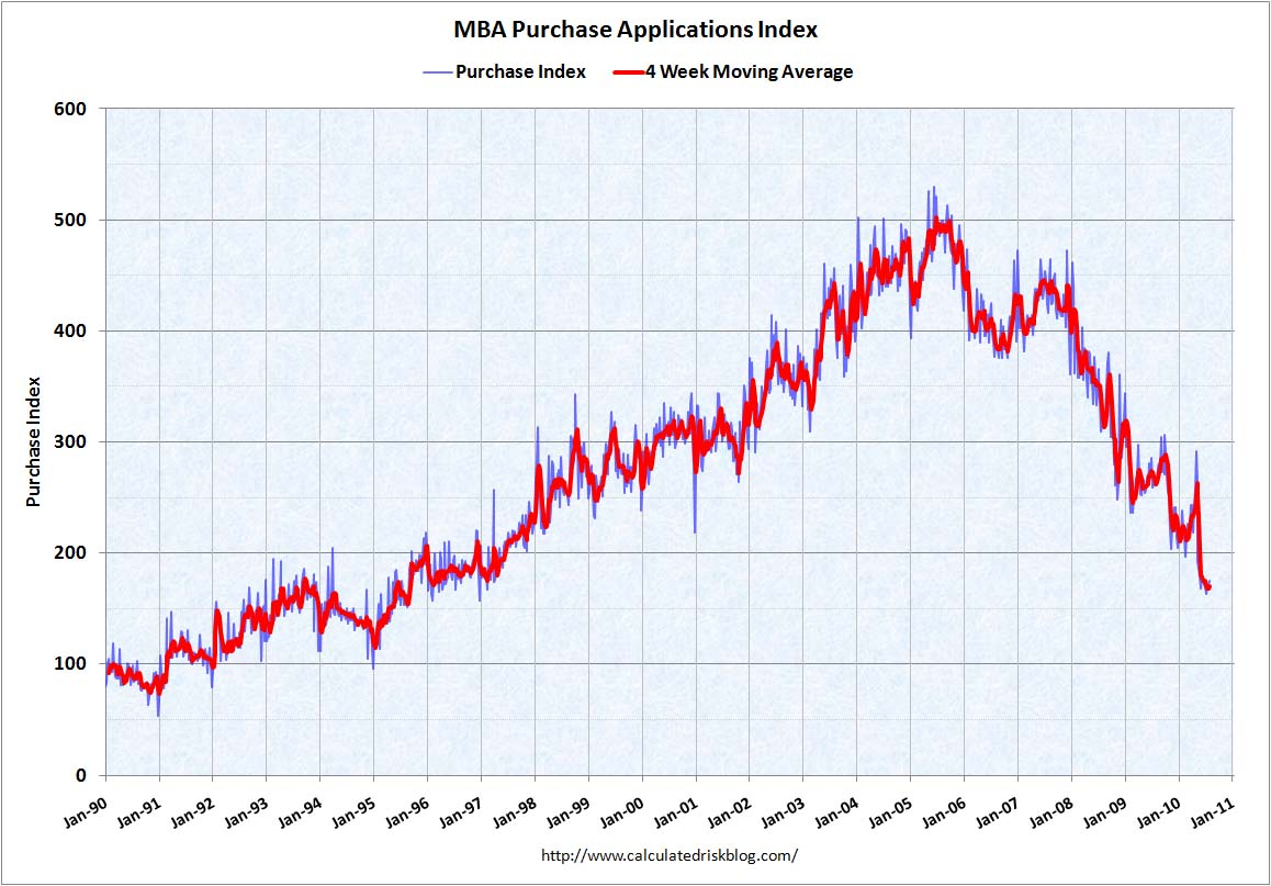 MBA Purchase Index Aug 4, 2010