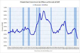 Office Investment as Percent of GDP