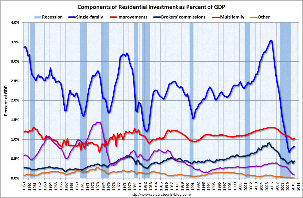 Residential Components Q2 2010