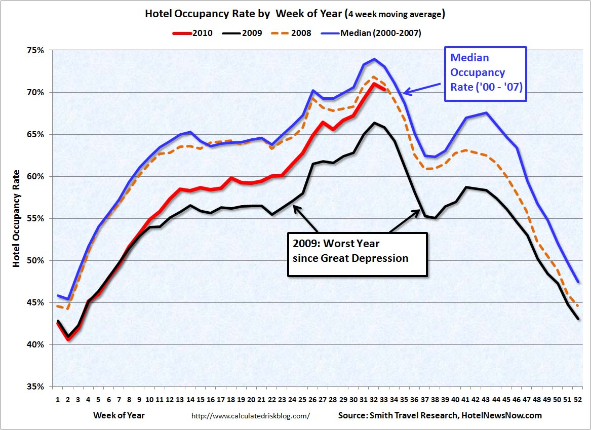 Hotel Occupancy Rate Aug 19, 2010