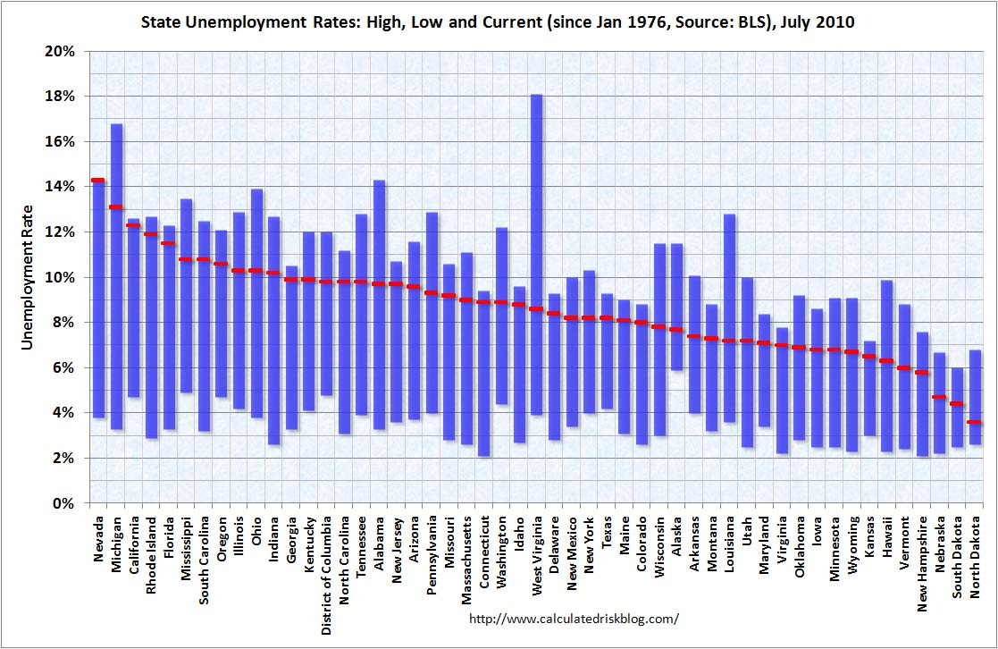State Unemployment Rates July 2010